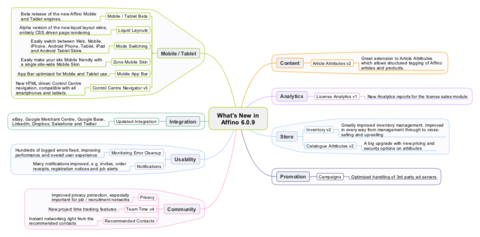 Affino 6.0.9 Mindmap
