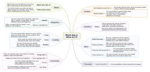 Affino 6.0.10 Mindmap