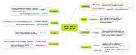 Affino 6.0.11 Mindmap