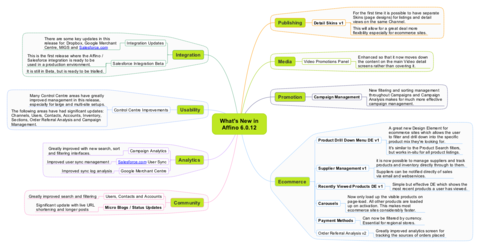 Affino 6.0.12 Mindmap