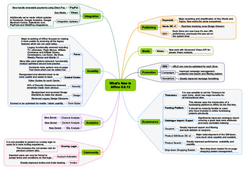 Affino 6.0.13 Mindmap