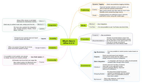 Affino 6.0.14 Mindmap